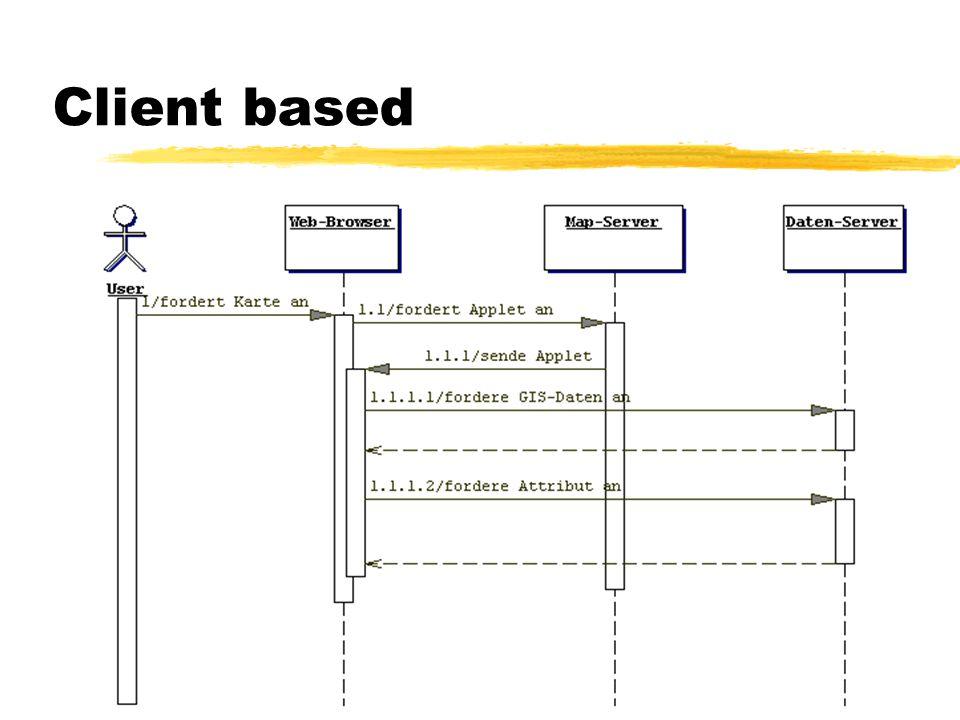 ArcIMS 3.0 Anfragen zAuswahlabfragen zBufferbildung zVorgefertigte Anfragen zKeine Routensuche !!!