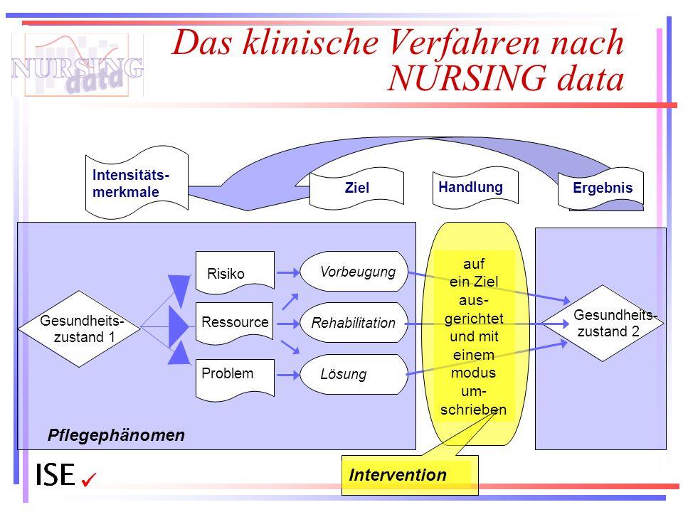 Pflegephänomen Das klinische Verfahren nach NURSING data Ergebnis Gesundheits- zustand 2 Ziel Gesundheits- zustand 1 Risiko Ressource Problem Intensit