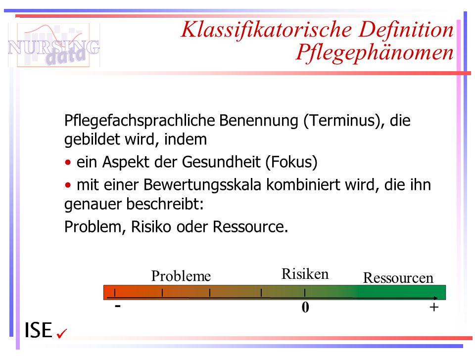 0 - + Probleme Ressourcen Risiken Klassifikatorische Definition Pflegephänomen Pflegefachsprachliche Benennung (Terminus), die gebildet wird, indem ei
