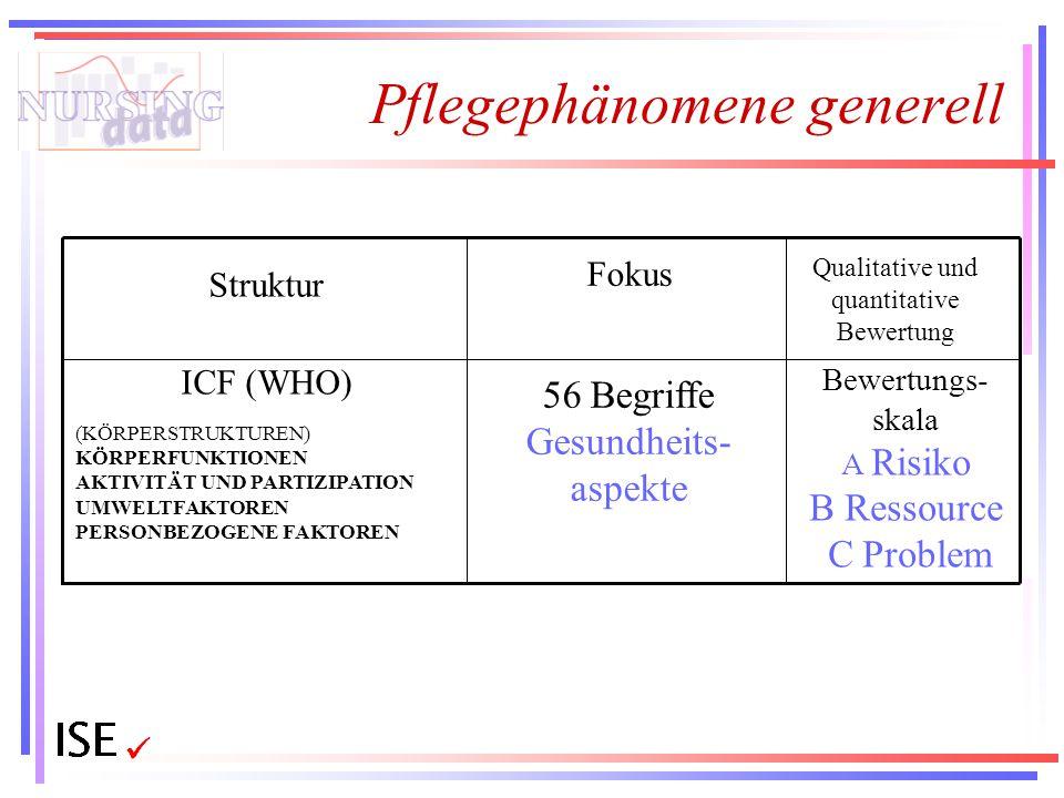 Pflegephänomene generell Bewertungs- skala A Risiko B Ressource C Problem 56 Begriffe Gesundheits- aspekte ICF (WHO) (KÖRPERSTRUKTUREN) KÖRPERFUNKTION