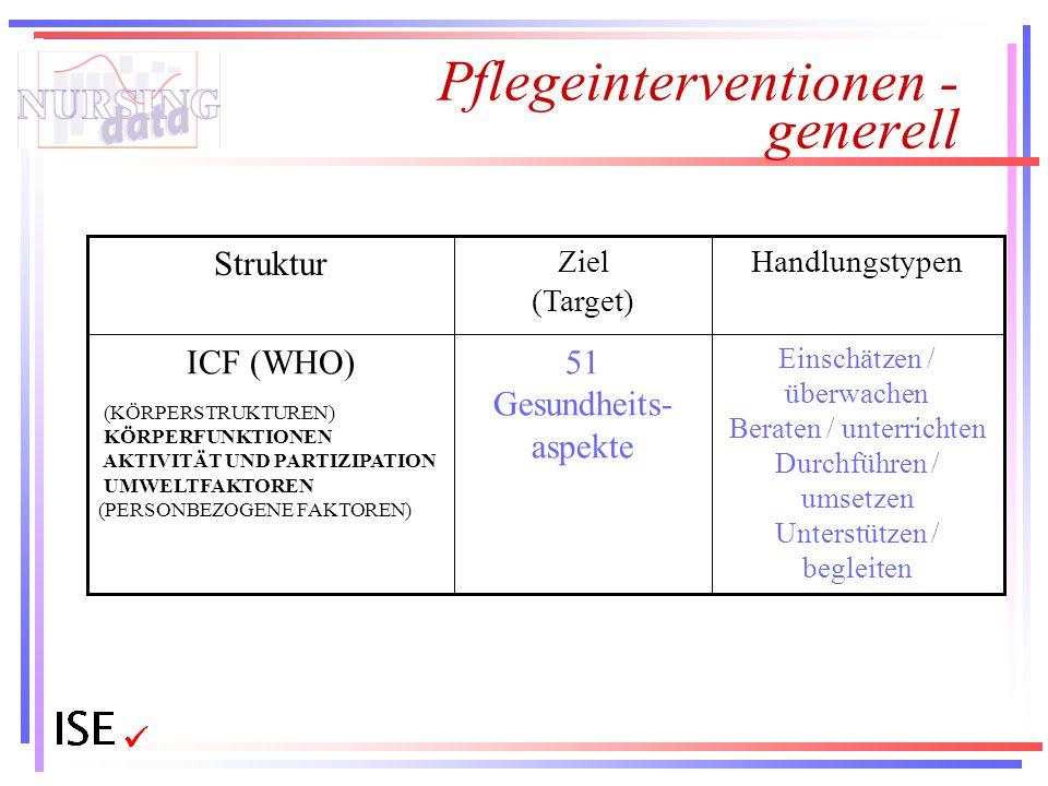 Pflegeinterventionen - generell Einschätzen / überwachen Beraten / unterrichten Durchführen / umsetzen Unterstützen / begleiten 51 Gesundheits- aspekt