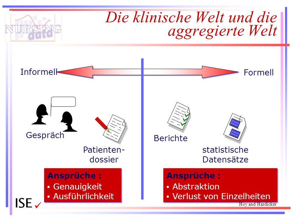Die klinische Welt und die aggregierte Welt Gespräch Informell Formell Patienten- dossier Berichte statistische Datensätze Ansprüche : Genauigkeit Aus