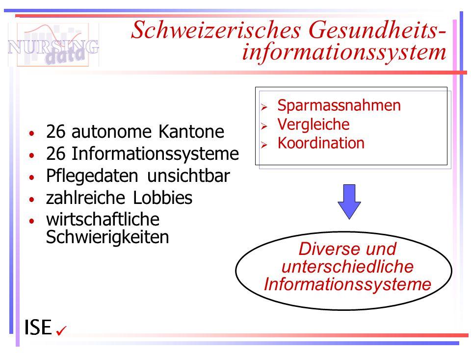 Schweizerisches Gesundheits- informationssystem 26 autonome Kantone 26 Informationssysteme Pflegedaten unsichtbar zahlreiche Lobbies wirtschaftliche S