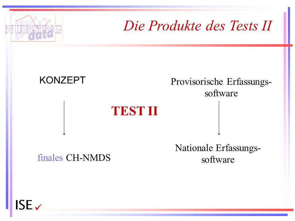 Die Produkte des Tests II KONZEPT Provisorische Erfassungs- software TEST II finales CH-NMDS Nationale Erfassungs- software