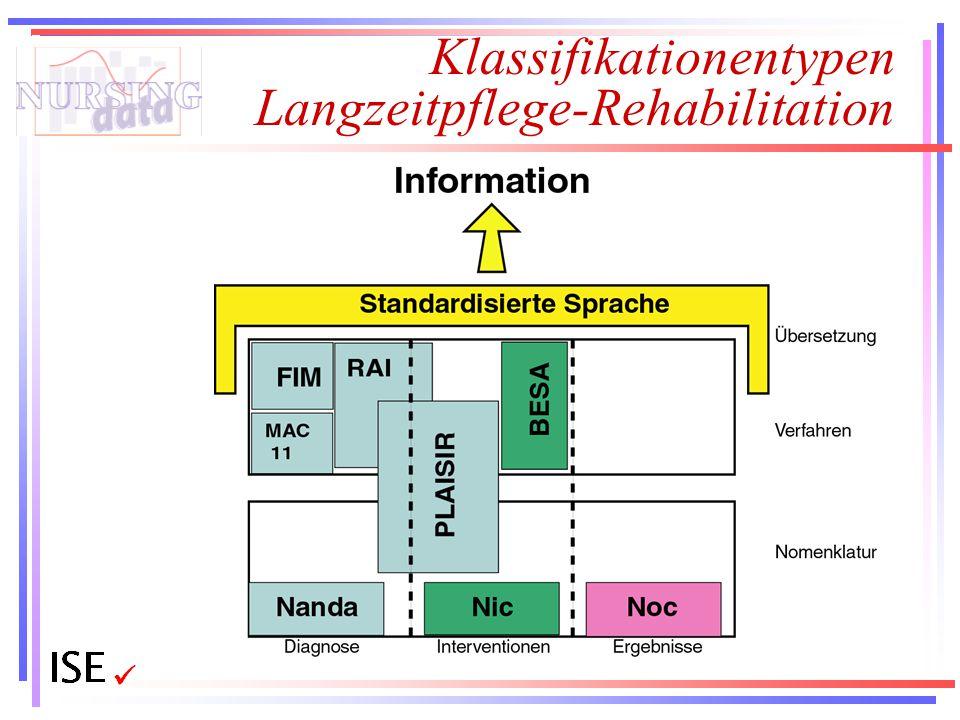 Klassifikationentypen Langzeitpflege-Rehabilitation