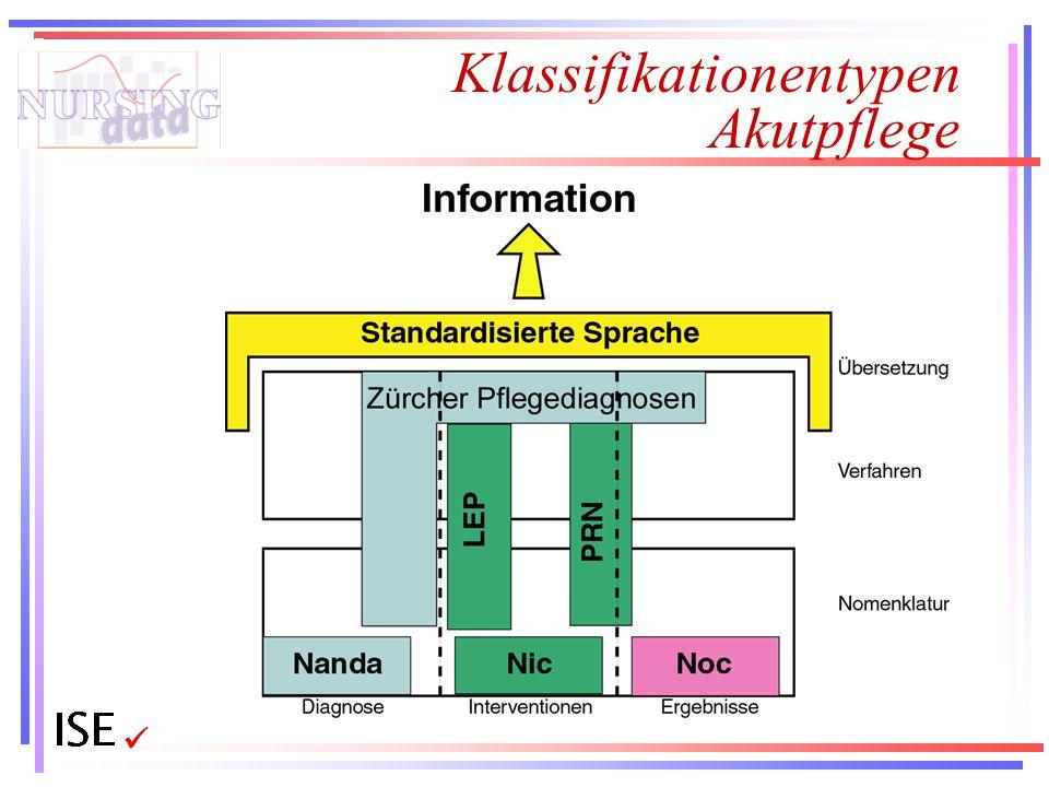 Klassifikationentypen Akutpflege