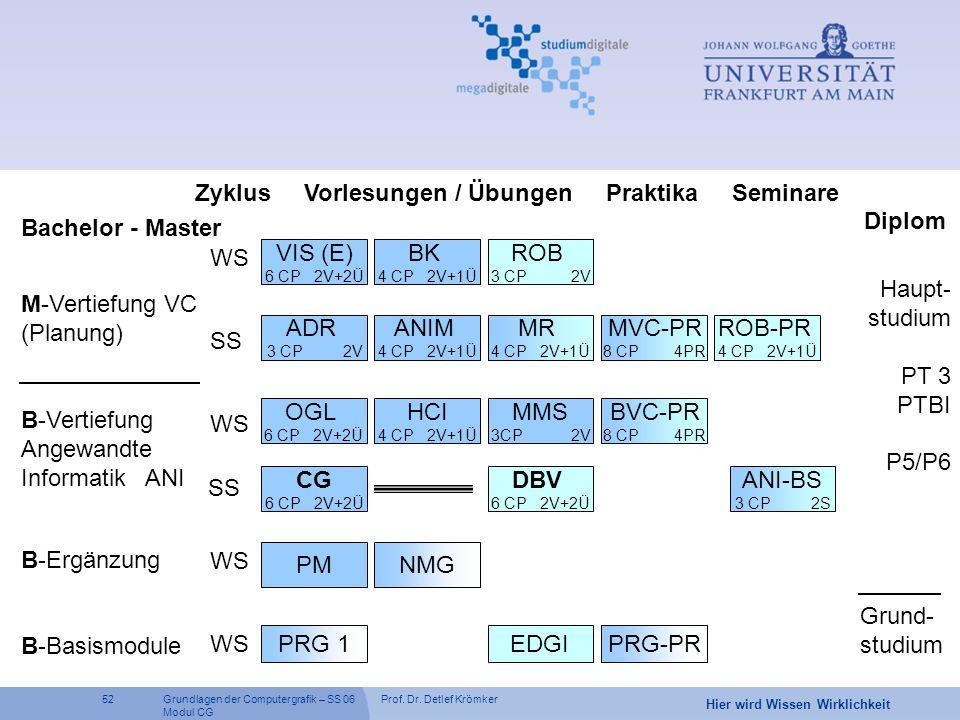 Prof. Dr. Detlef Krömker52 Hier wird Wissen Wirklichkeit Grundlagen der Computergrafik – SS 06 Modul CG Bachelor - Master Diplom B-Basismodule PRG 1 B