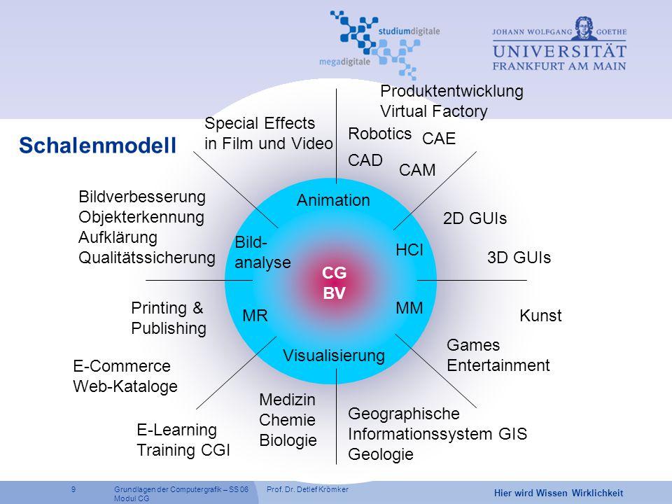 Prof. Dr. Detlef Krömker9 Hier wird Wissen Wirklichkeit Grundlagen der Computergrafik – SS 06 Modul CG Schalenmodell CAD Games Entertainment Kunst CAE