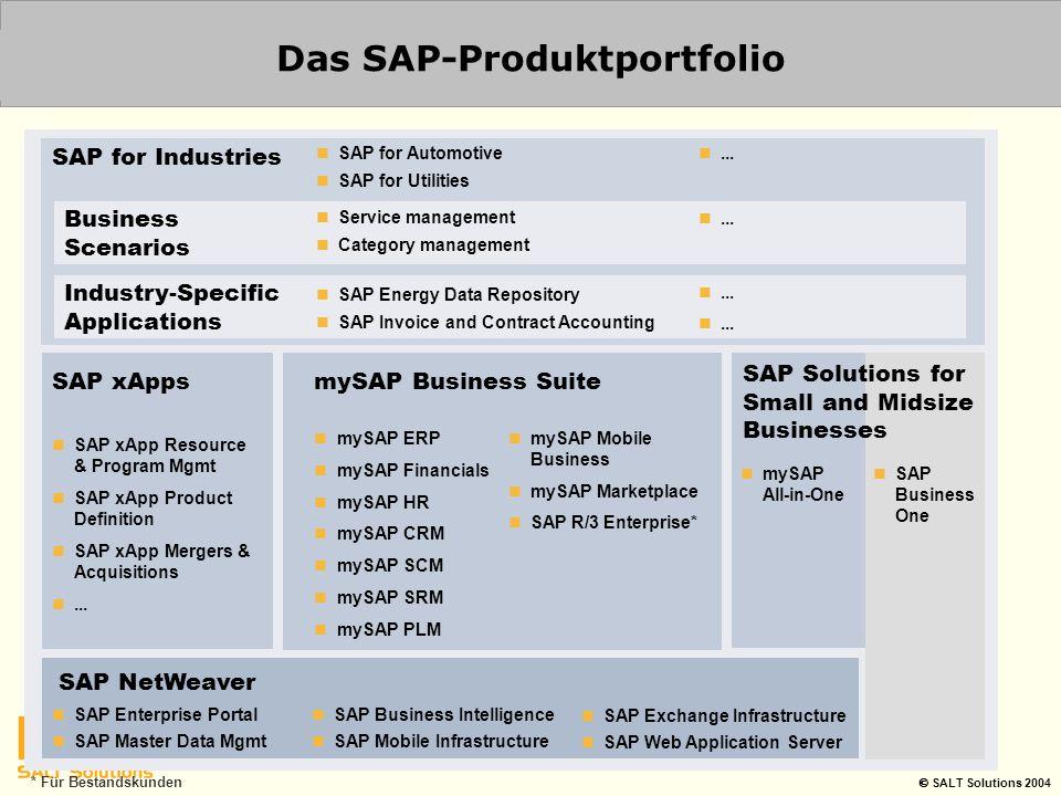 Das SAP-Produktportfolio * Für Bestandskunden SAP NetWeaver SAP for Industries SAP xApps SAP xApp Resource & Program Mgmt SAP xApp Product Definition