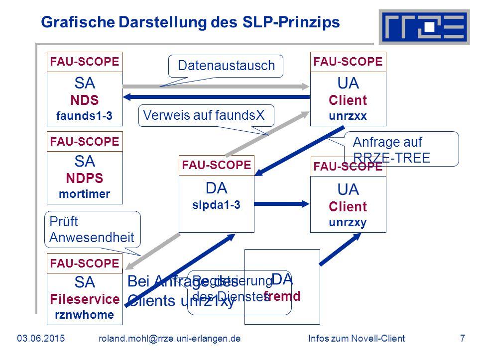 Infos zum Novell-Client03.06.2015roland.mohl@rrze.uni-erlangen.de7 Bei Anfrage des Clients unrz1xy DA fremd Grafische Darstellung des SLP-Prinzips SA