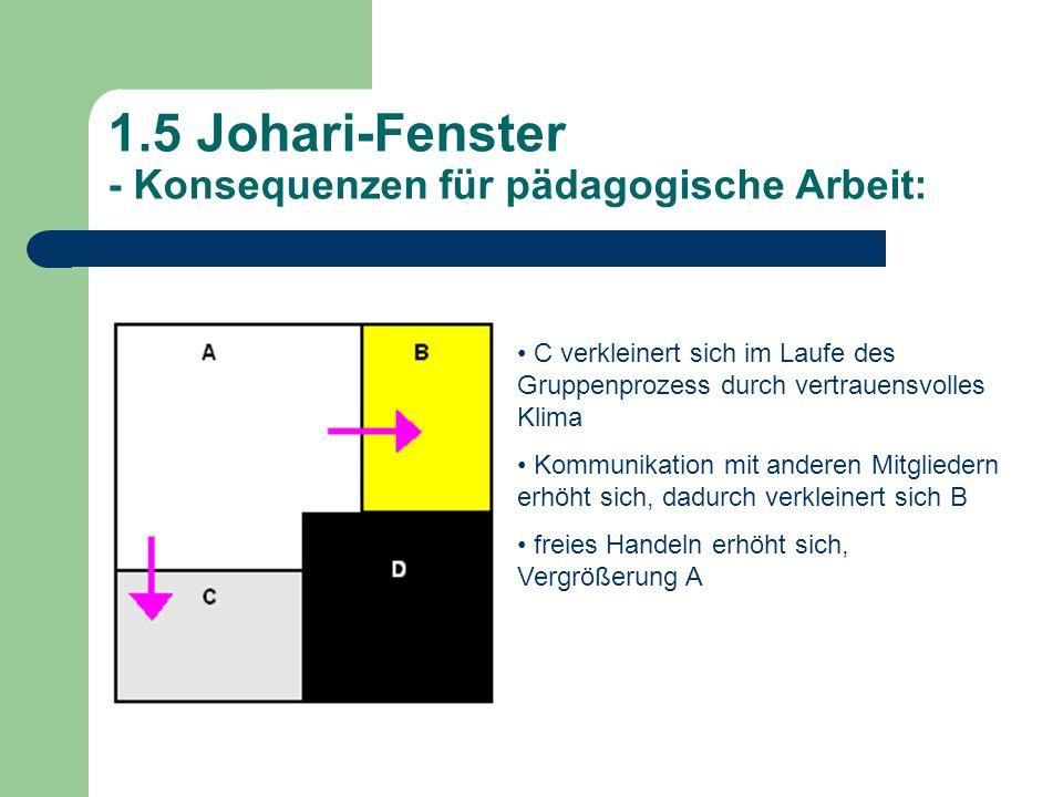 1.5 Johari-Fenster - Konsequenzen für pädagogische Arbeit: C verkleinert sich im Laufe des Gruppenprozess durch vertrauensvolles Klima Kommunikation mit anderen Mitgliedern erhöht sich, dadurch verkleinert sich B freies Handeln erhöht sich, Vergrößerung A