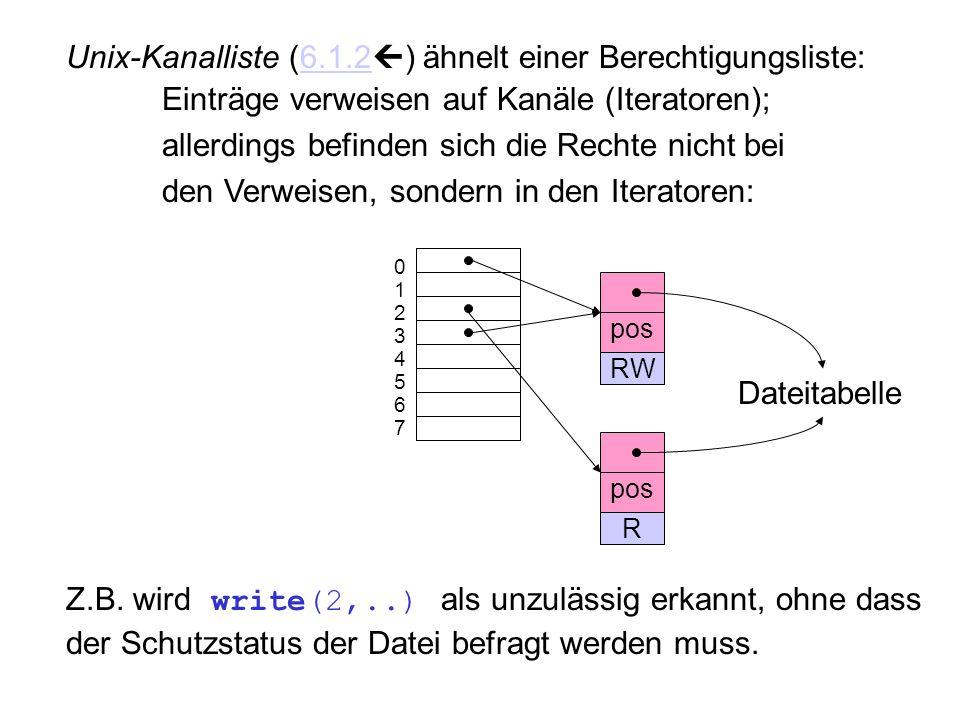 Unix-Kanalliste (6.1.2  ) ähnelt einer Berechtigungsliste:6.1.2 Einträge verweisen auf Kanäle (Iteratoren); allerdings befinden sich die Rechte nicht