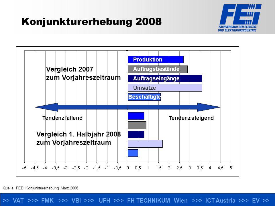 >> VAT >>> FMK >>> VBI >>> UFH >>> FH TECHNIKUM Wien >>> ICT Austria >>> EV >> Konjunkturerhebung 2008 Quelle: FEEI Konjunkturerhebung März 2008 Tendenz fallendTendenz steigend Produktion Auftragsbestände Auftragseingänge Umsätze Beschäftigte Vergleich 2007 zum Vorjahreszeitraum Vergleich 1.