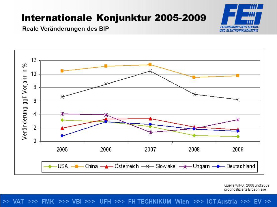 >> VAT >>> FMK >>> VBI >>> UFH >>> FH TECHNIKUM Wien >>> ICT Austria >>> EV >> Ausblick 2008 Wachstumsprognosen laut WIFO nur mehr bei 2,1% Aktuelle EEI-Konjunturerhebung zeigt, dass Unternehmen derzeit aufgrund der hohen Auftragsbestände mit einer stabilen Produktions- und Beschäftigtenlage rechnen, die Prognose ist jedoch gegenüebr dem Vorjahr deutlich abgeschwächt Chancen: neue Umwelt- und Energieeffizienztechnologien, IKT im Gesundheitswesen, weiterer Aufschwung in den süd-östlichen Nachbarländern (hohes Wertschöpfungspotential der Märkte) Risiken: instabile Konjunktur, Rohstoff- und Energiekosten, Dollarschwäche, Umweltauflagen, Mangel an technischen Mitarbeitern Erforderliche Maßnahmen zur Stärkung der Wettbewerbsfähigkeit: Investitionen in Bildung, F&E (inkl.