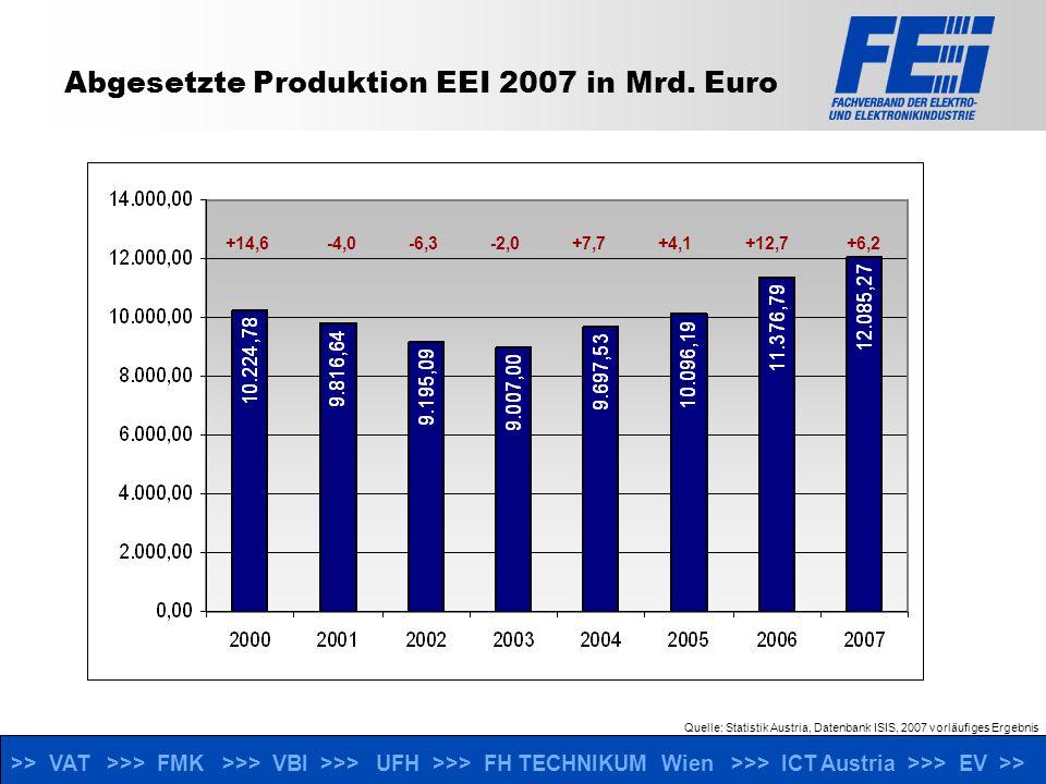 >> VAT >>> FMK >>> VBI >>> UFH >>> FH TECHNIKUM Wien >>> ICT Austria >>> EV >> Beschäftigte, Unternehmen 2007 +2,7 -3,4 -5,6 -4,0 +1,7-1,3 +4,9 +5,8 Unternehmen:322312316308309296326335 Veränderungen in % zum Vorjahr Quelle: Statistik Austria, Datenbank ISIS, 2007 vorläufiges Ergebnis