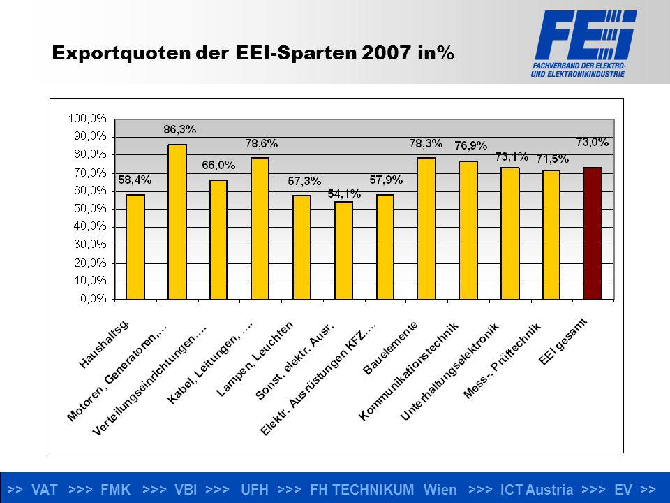>> VAT >>> FMK >>> VBI >>> UFH >>> FH TECHNIKUM Wien >>> ICT Austria >>> EV >> Außenhandel EEI 2007 Exporte nach Ländergruppen in % Quelle: Statistik Austria, 2007 vorläufiges Ergebnis Veränderungen in % zum Vorjahr +7,5% +23,1% +18,9% +34,8% +8,1% +9,9%