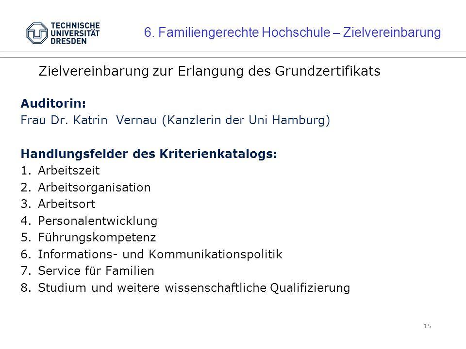 15 Zielvereinbarung zur Erlangung des Grundzertifikats Auditorin: Frau Dr.