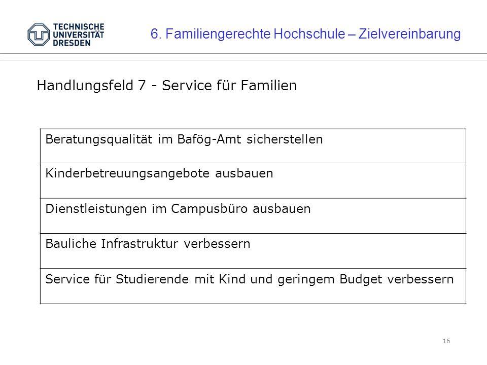 16 Handlungsfeld 7 - Service für Familien Beratungsqualität im Bafög-Amt sicherstellen Kinderbetreuungsangebote ausbauen Dienstleistungen im Campusbüro ausbauen Bauliche Infrastruktur verbessern Service für Studierende mit Kind und geringem Budget verbessern 6.