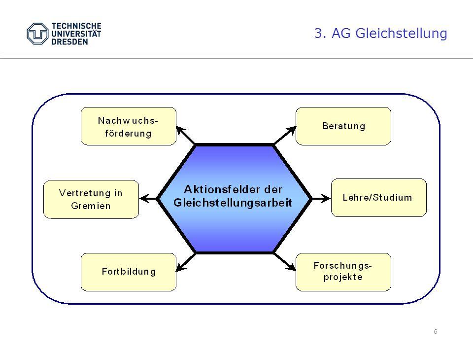 6 3. AG Gleichstellung