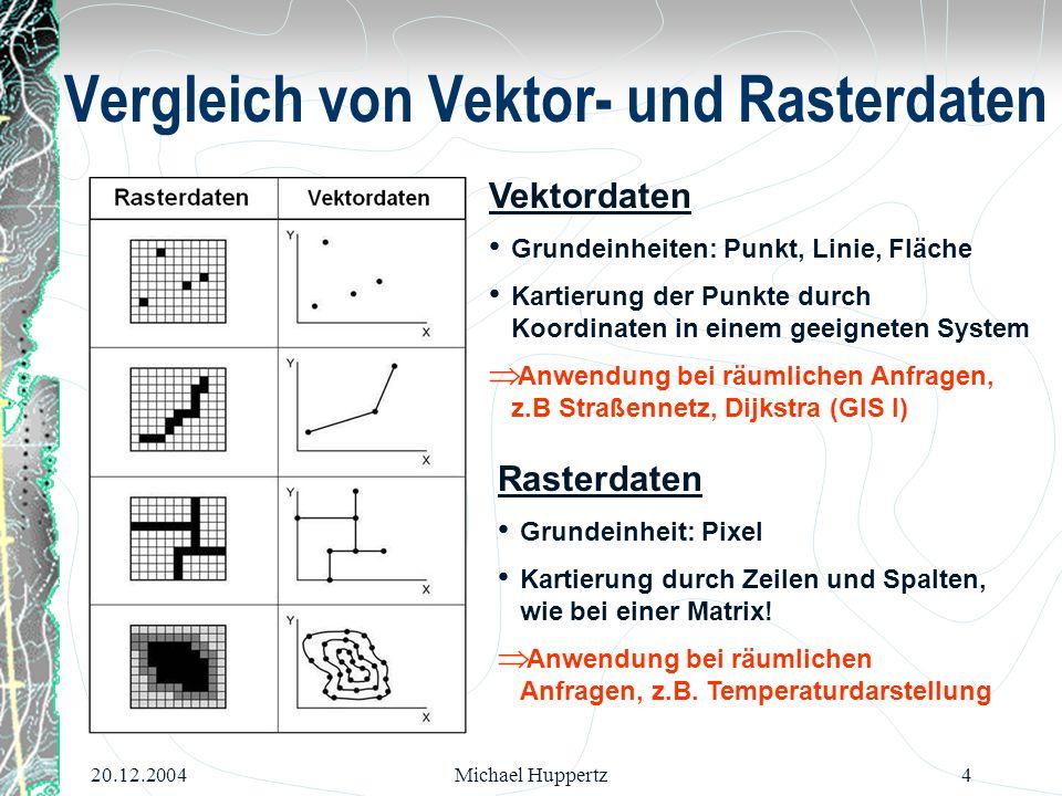 20.12.2004Michael Huppertz4 Vergleich von Vektor- und Rasterdaten Vektordaten Grundeinheiten: Punkt, Linie, Fläche Kartierung der Punkte durch Koordin