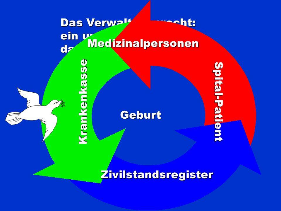 Geburt Bildung Weiterbildung Berufstätigkeiten Sozialversicherung Krankheit Fortbildung Alter Tod Von der Wiege bis zur Bah- re schreibt der Schweizer Formulare
