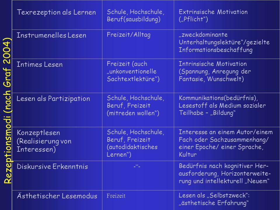 """Texrezeption als Lernen Schule, Hochschule, Beruf(sausbildung) Extrinsische Motivation (""""Pflicht"""") Instrumenelles Lesen Freizeit/Alltag""""zweckdominante"""