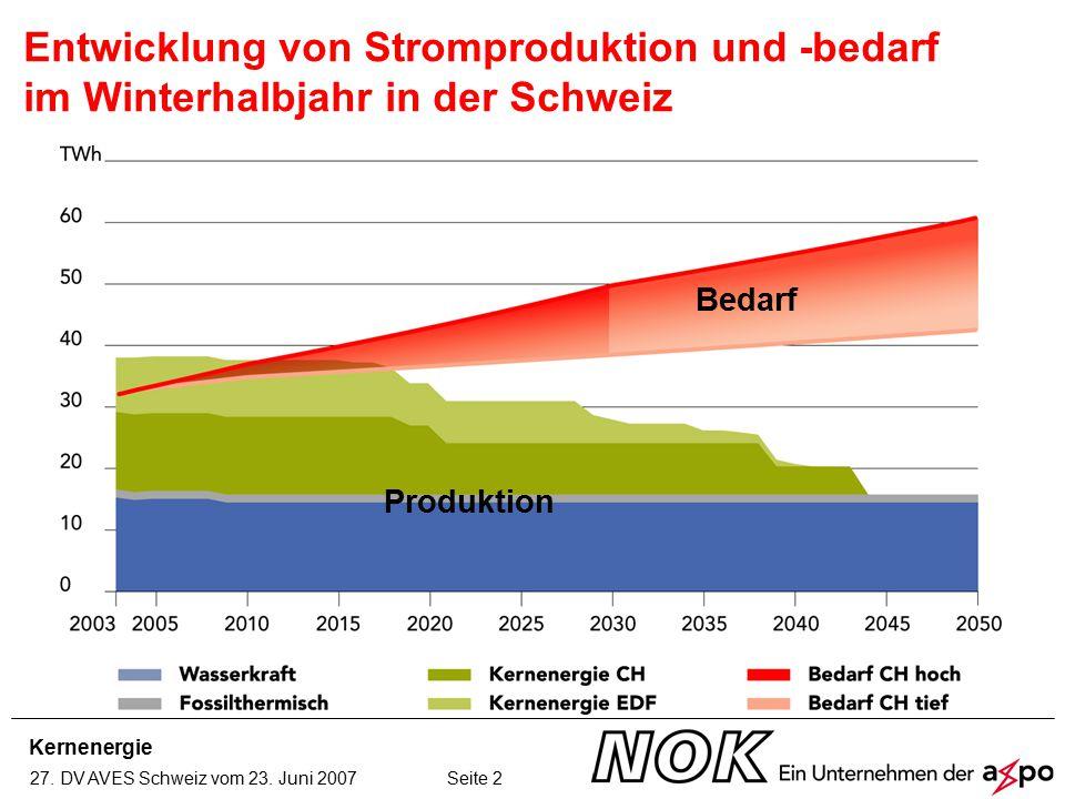 Kernenergie 27. DV AVES Schweiz vom 23. Juni 2007 Seite 2 Entwicklung von Stromproduktion und -bedarf im Winterhalbjahr in der Schweiz Produktion Beda