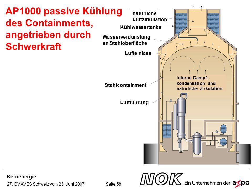 Kernenergie 27. DV AVES Schweiz vom 23. Juni 2007 Seite 58 AP1000 passive Kühlung des Containments, angetrieben durch Schwerkraft natürliche Luftzirku