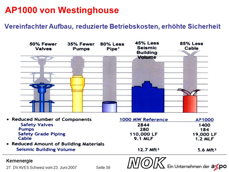 Kernenergie 27. DV AVES Schweiz vom 23. Juni 2007 Seite 59 AP1000 von Westinghouse Vereinfachter Aufbau, reduzierte Betriebskosten, erhöhte Sicherheit