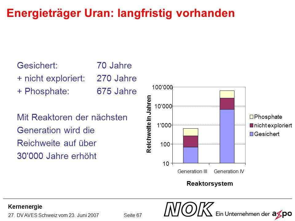 Kernenergie 27. DV AVES Schweiz vom 23. Juni 2007 Seite 67 Energieträger Uran: langfristig vorhanden Gesichert: 70 Jahre + nicht exploriert: 270 Jahre