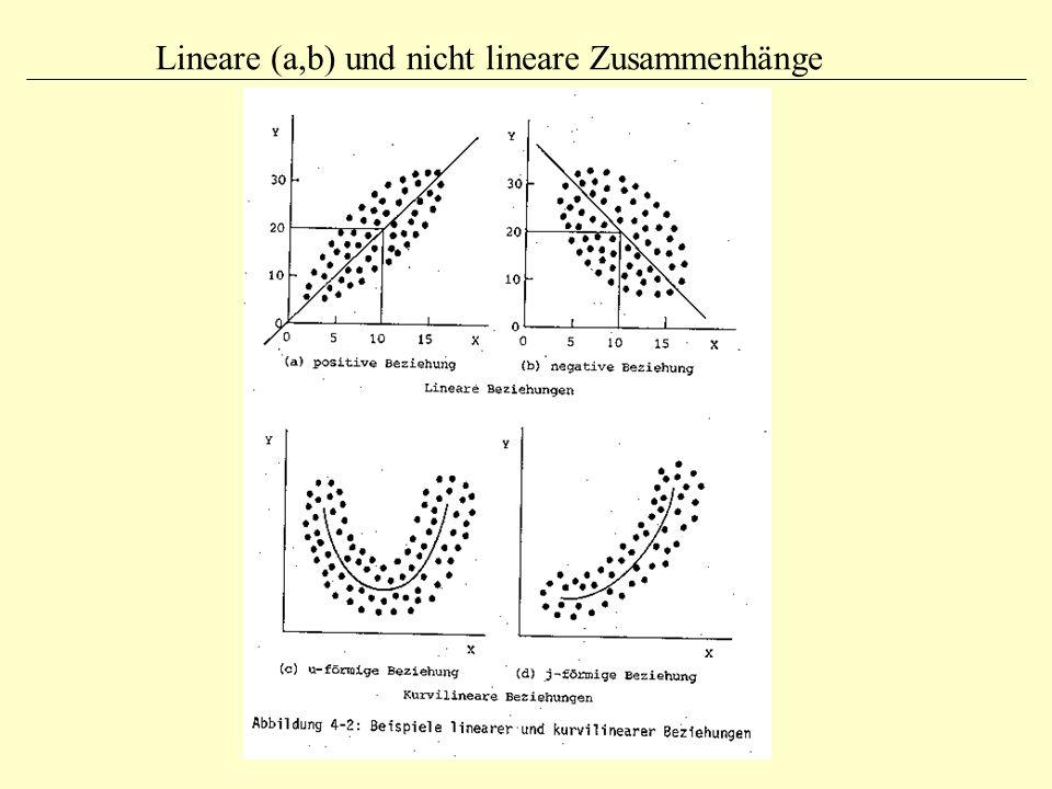 Lineare Einfachregression: Annahmen und OLS-Schätzung (1) Fragen zur Vorlesung Frage: Warum betrachtet man die quadrierten Abweichungen von der Regressionsgeraden und nicht die einfachen Abweichungen.