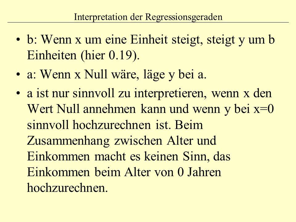 Interpretation der Regressionsgeraden b: Wenn x um eine Einheit steigt, steigt y um b Einheiten (hier 0.19). a: Wenn x Null wäre, läge y bei a. a ist