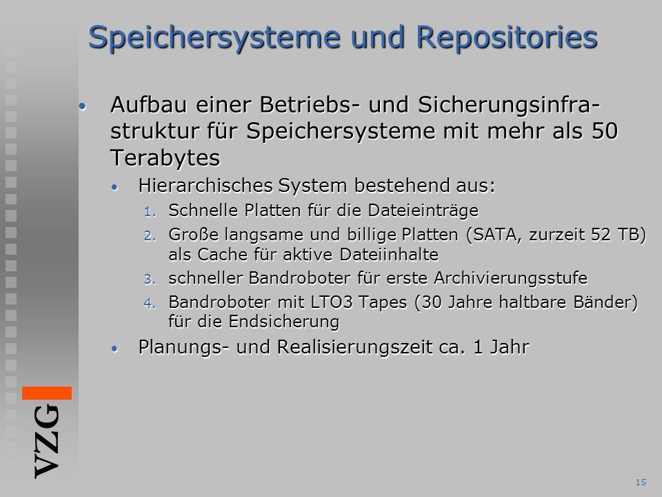 VZG 15 Speichersysteme und Repositories Aufbau einer Betriebs- und Sicherungsinfra- struktur für Speichersysteme mit mehr als 50 Terabytes Aufbau einer Betriebs- und Sicherungsinfra- struktur für Speichersysteme mit mehr als 50 Terabytes Hierarchisches System bestehend aus: Hierarchisches System bestehend aus: 1.