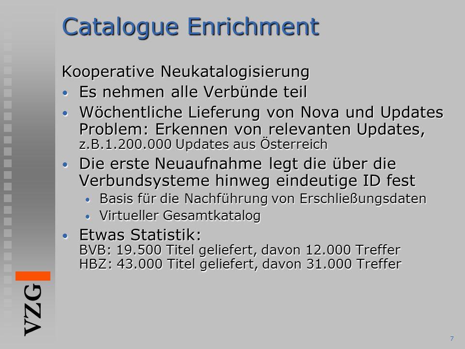 VZG 7 Catalogue Enrichment Kooperative Neukatalogisierung Es nehmen alle Verbünde teil Es nehmen alle Verbünde teil Wöchentliche Lieferung von Nova und Updates Problem: Erkennen von relevanten Updates, z.B.1.200.000 Updates aus Österreich Wöchentliche Lieferung von Nova und Updates Problem: Erkennen von relevanten Updates, z.B.1.200.000 Updates aus Österreich Die erste Neuaufnahme legt die über die Verbundsysteme hinweg eindeutige ID fest Die erste Neuaufnahme legt die über die Verbundsysteme hinweg eindeutige ID fest Basis für die Nachführung von Erschließungsdaten Basis für die Nachführung von Erschließungsdaten Virtueller Gesamtkatalog Virtueller Gesamtkatalog Etwas Statistik: BVB: 19.500 Titel geliefert, davon 12.000 Treffer HBZ: 43.000 Titel geliefert, davon 31.000 Treffer Etwas Statistik: BVB: 19.500 Titel geliefert, davon 12.000 Treffer HBZ: 43.000 Titel geliefert, davon 31.000 Treffer