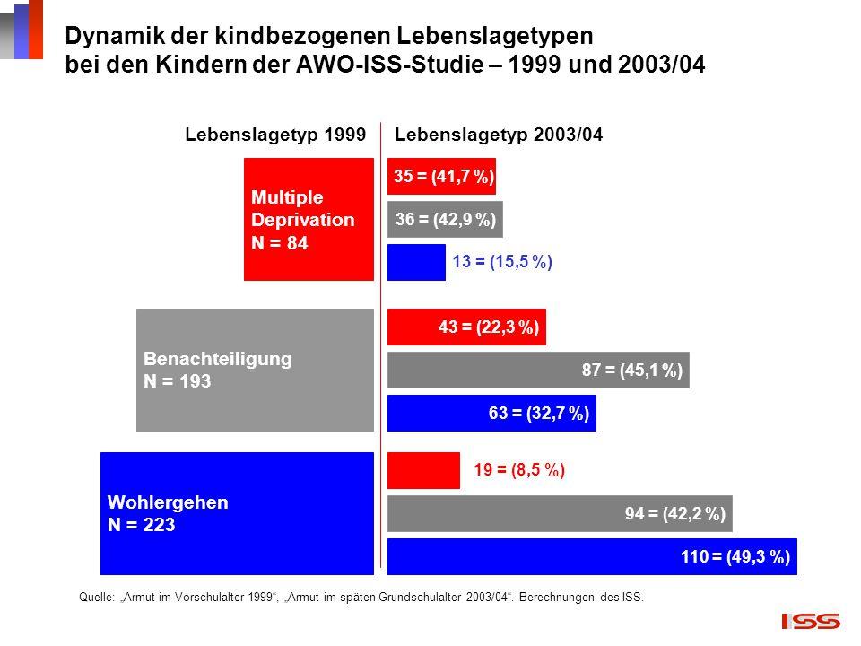 """Dynamik der kindbezogenen Lebenslagetypen bei den Kindern der AWO-ISS-Studie – 1999 und 2003/04 Quelle: """"Armut im Vorschulalter 1999"""", """"Armut im späte"""