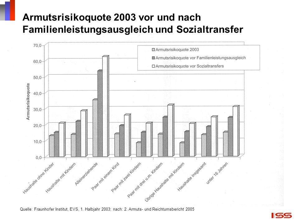 Armutsrisikoquote 2003 vor und nach Familienleistungsausgleich und Sozialtransfer Quelle: Fraunhofer Institut, EVS, 1. Halbjahr 2003; nach: 2. Armuts-