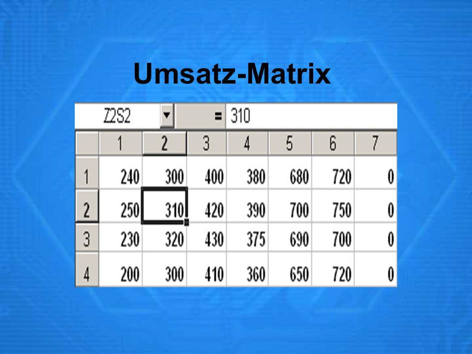 Umsatz-Matrix