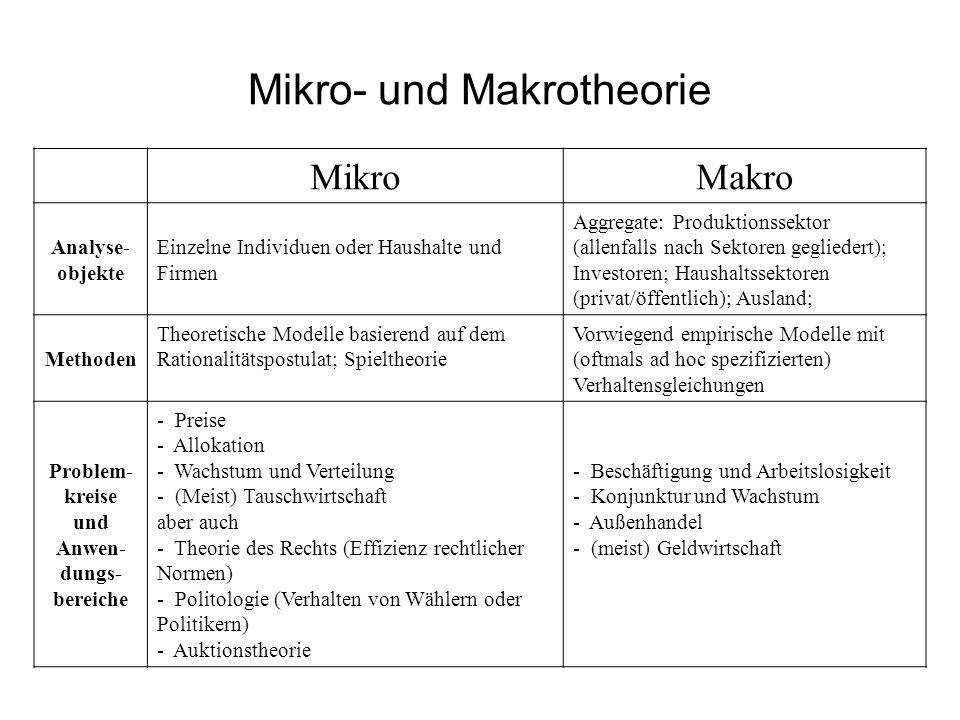 Mikro- und Makrotheorie MikroMakro Analyse- objekte Einzelne Individuen oder Haushalte und Firmen Aggregate: Produktionssektor (allenfalls nach Sektoren gegliedert); Investoren; Haushaltssektoren (privat/öffentlich); Ausland; Methoden Theoretische Modelle basierend auf dem Rationalitätspostulat; Spieltheorie Vorwiegend empirische Modelle mit (oftmals ad hoc spezifizierten) Verhaltensgleichungen Problem- kreise und Anwen- dungs- bereiche - Preise - Allokation - Wachstum und Verteilung - (Meist) Tauschwirtschaft aber auch - Theorie des Rechts (Effizienz rechtlicher Normen) - Politologie (Verhalten von Wählern oder Politikern) - Auktionstheorie - Beschäftigung und Arbeitslosigkeit - Konjunktur und Wachstum - Außenhandel - (meist) Geldwirtschaft