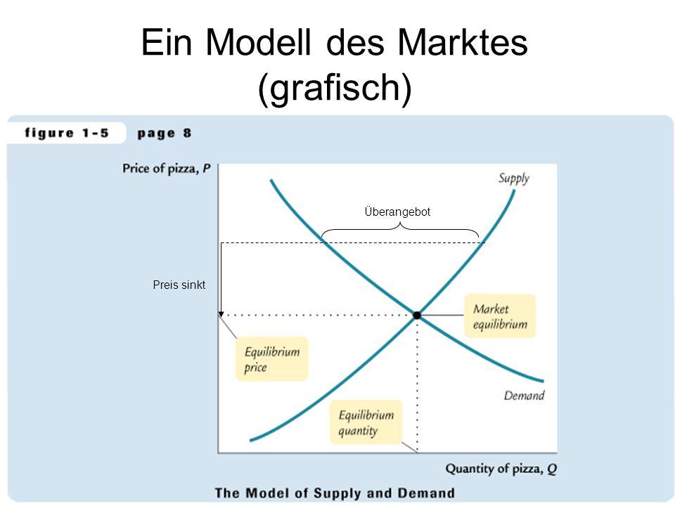 Ein Modell des Marktes (grafisch) Überangebot Preis sinkt