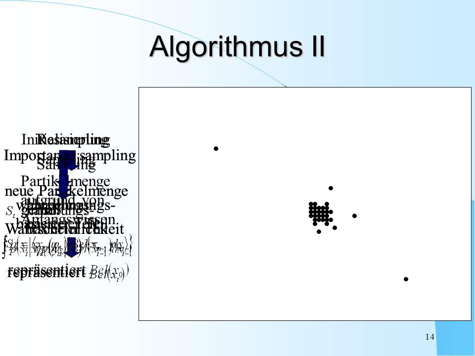 14 Algorithmus II Sampling handlungs- basierter Teil Initialisierung Partikelmenge aufgrund von Anfangswissen repräsentiert Importance sampling wahrne