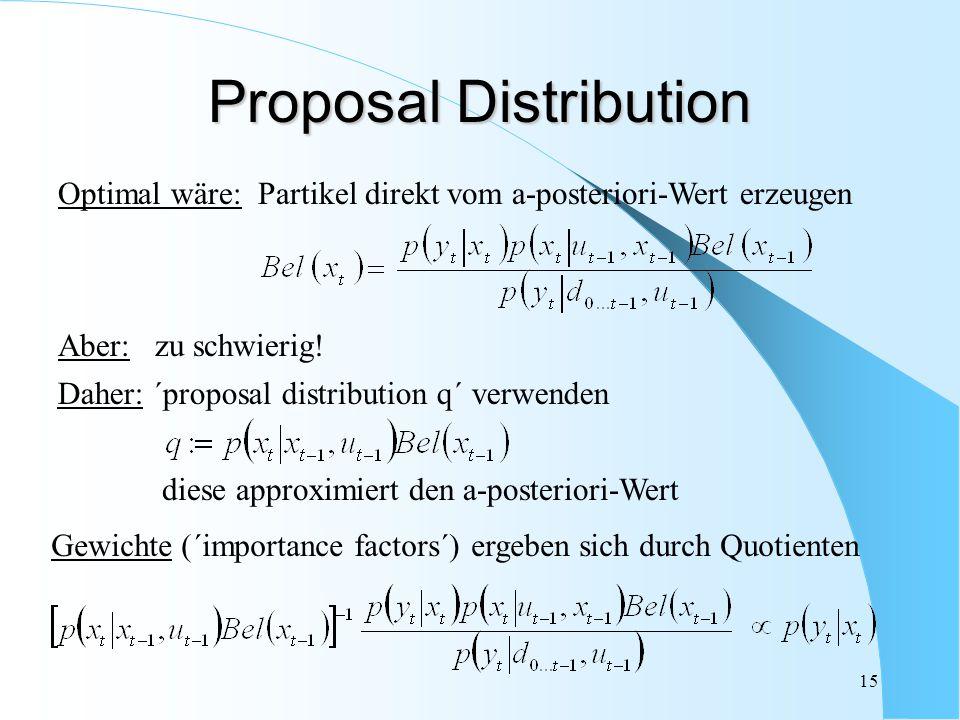 15 Daher: ´proposal distribution q´ verwenden diese approximiert den a-posteriori-Wert Aber: zu schwierig! Optimal wäre: Partikel direkt vom a-posteri