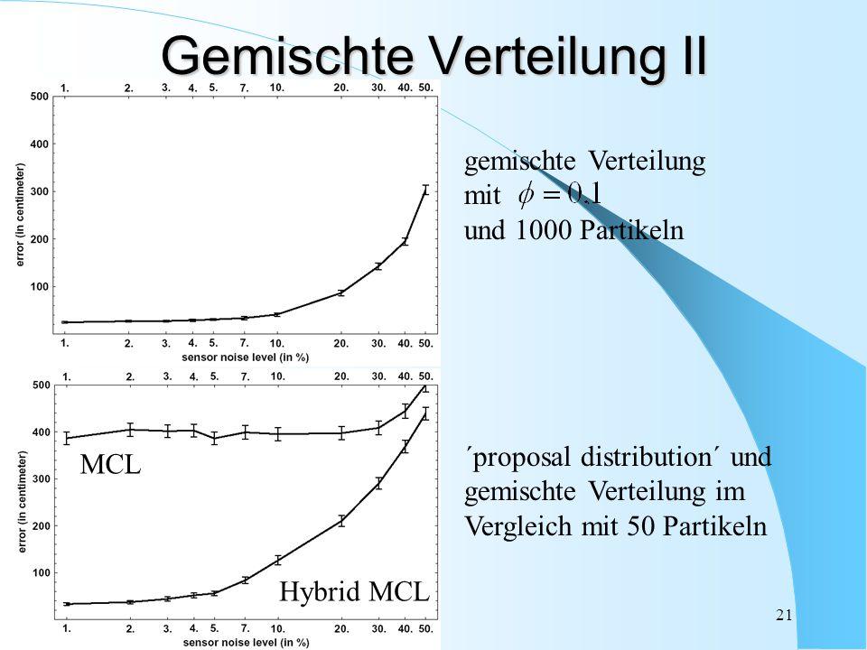 21 Gemischte Verteilung II gemischte Verteilung mit und 1000 Partikeln MCL Hybrid MCL ´proposal distribution´ und gemischte Verteilung im Vergleich mi