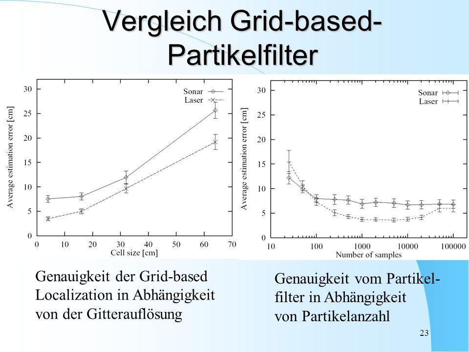 23 Vergleich Grid-based- Partikelfilter Genauigkeit der Grid-based Localization in Abhängigkeit von der Gitterauflösung Genauigkeit vom Partikel- filt