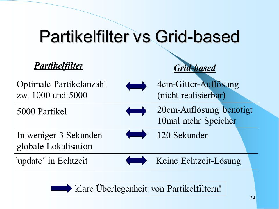 24 Grid-based Partikelfilter 4cm-Gitter-Auflösung (nicht realisierbar) Optimale Partikelanzahl zw. 1000 und 5000 20cm-Auflösung benötigt 10mal mehr Sp