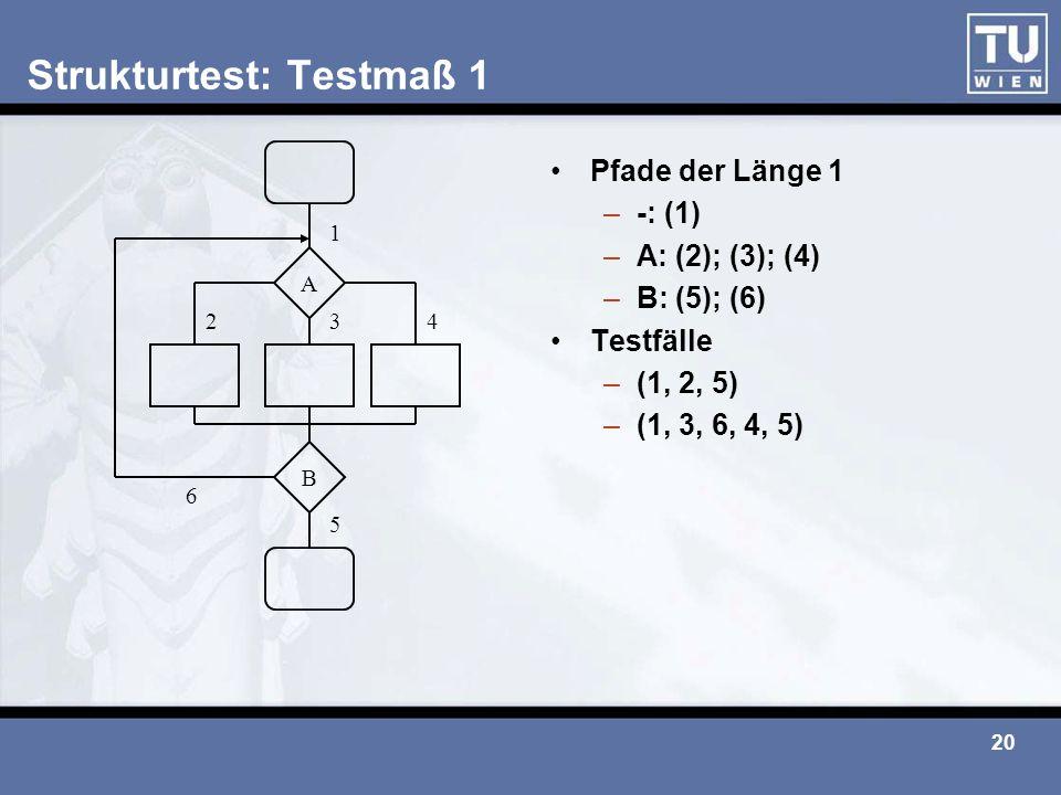 20 Strukturtest: Testmaß 1 Pfade der Länge 1 –-: (1) –A: (2); (3); (4) –B: (5); (6) Testfälle –(1, 2, 5) –(1, 3, 6, 4, 5) A B 6 5 234 1