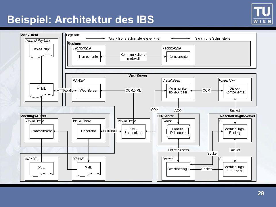 29 Beispiel: Architektur des IBS