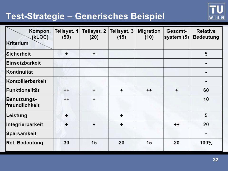 32 Test-Strategie – Generisches Beispiel Kompon. (kLOC) Kriterium Teilsyst. 1 (50) Teilsyst. 2 (20) Teilsyst. 3 (15) Migration (10) Gesamt- system (5)