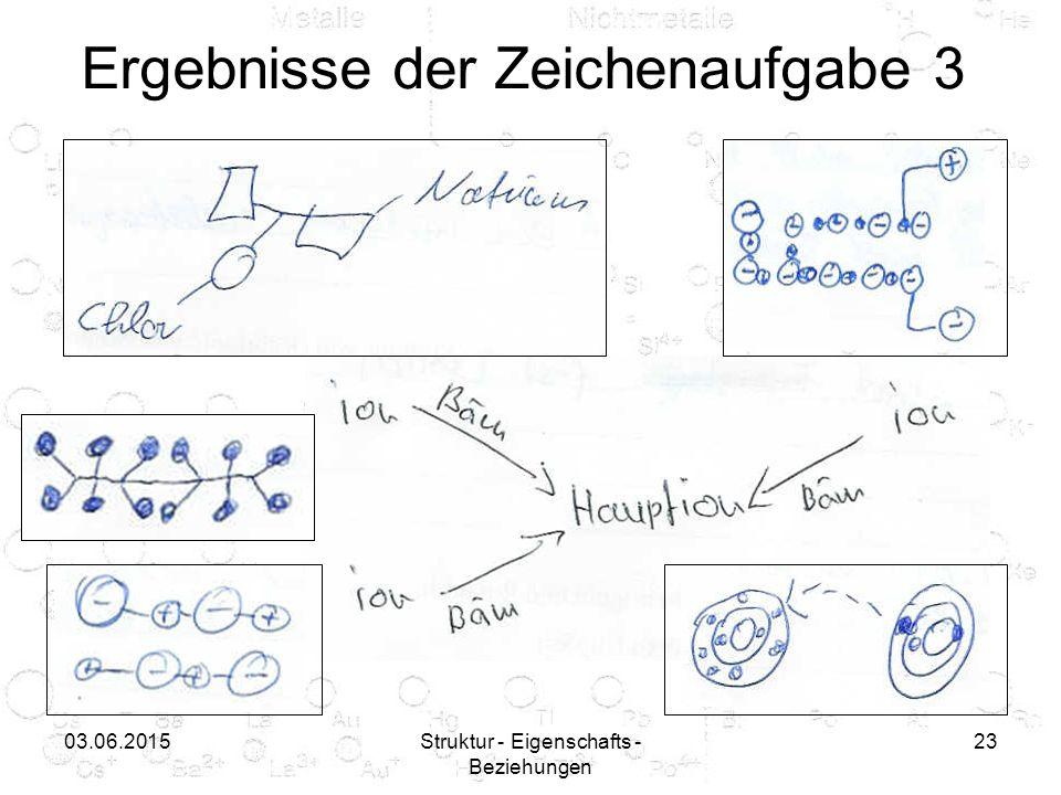 03.06.2015Struktur - Eigenschafts - Beziehungen 23 Ergebnisse der Zeichenaufgabe 3