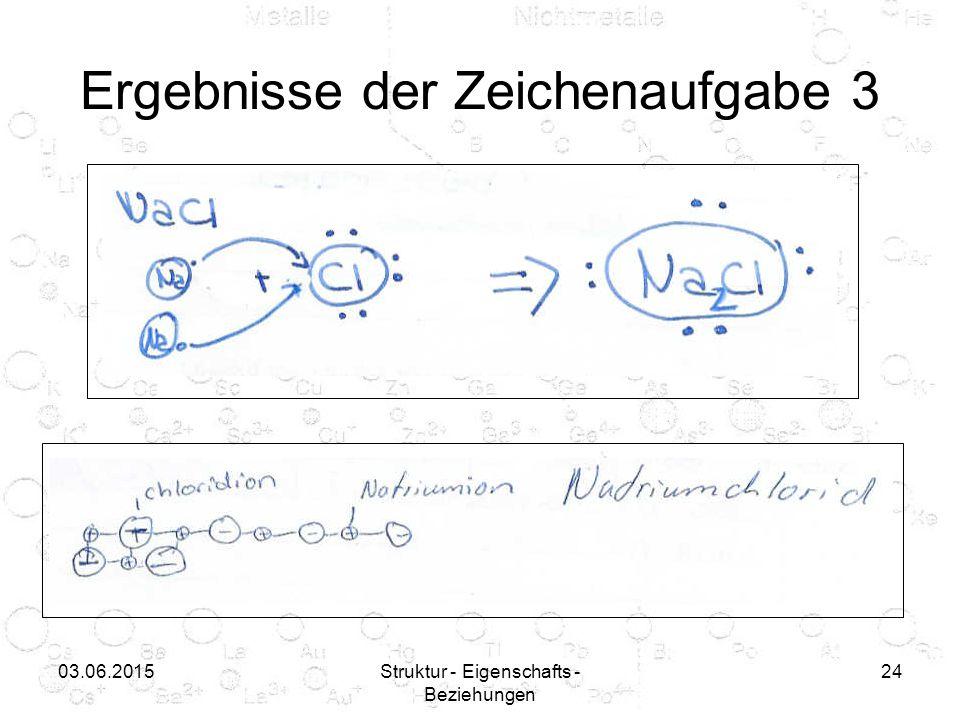03.06.2015Struktur - Eigenschafts - Beziehungen 24 Ergebnisse der Zeichenaufgabe 3