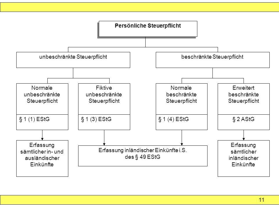 11 Persönliche Steuerpflicht unbeschränkte Steuerpflichtbeschränkte Steuerpflicht Normale unbeschränkte Steuerpflicht § 1 (1) EStG Fiktive unbeschränkte Steuerpflicht § 1 (3) EStG Erfassung sämtlicher in- und ausländischer Einkünfte Normale beschränkte Steuerpflicht § 1 (4) EStG Erweitert beschränkte Steuerpflicht § 2 AStG Erfassung sämtlicher inländischer Einkünfte Erfassung inländischer Einkünfte i.S.